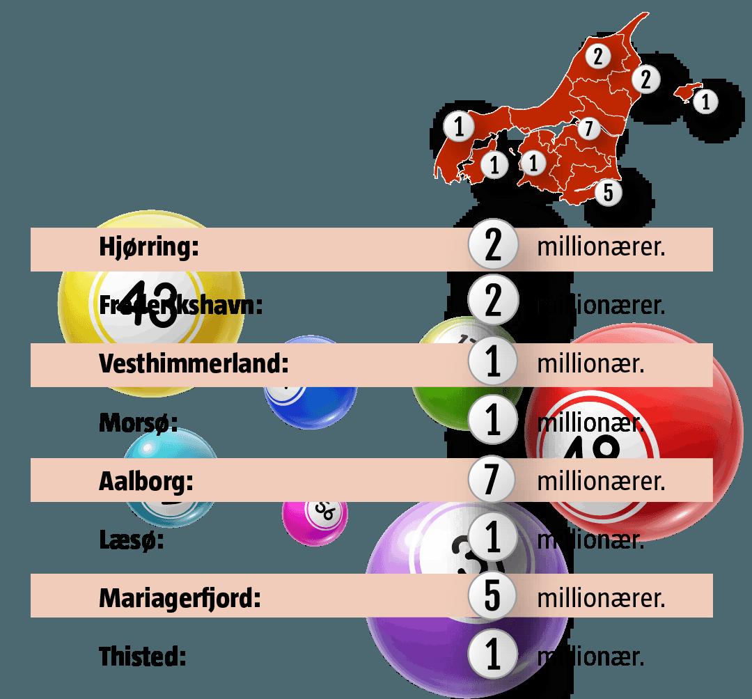 Grafik: Nye lotto-millionærer i 2020