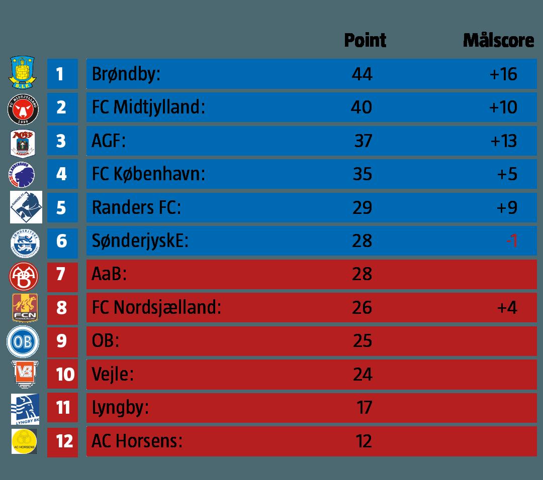 Grafik: Stillingen i Superligaen
