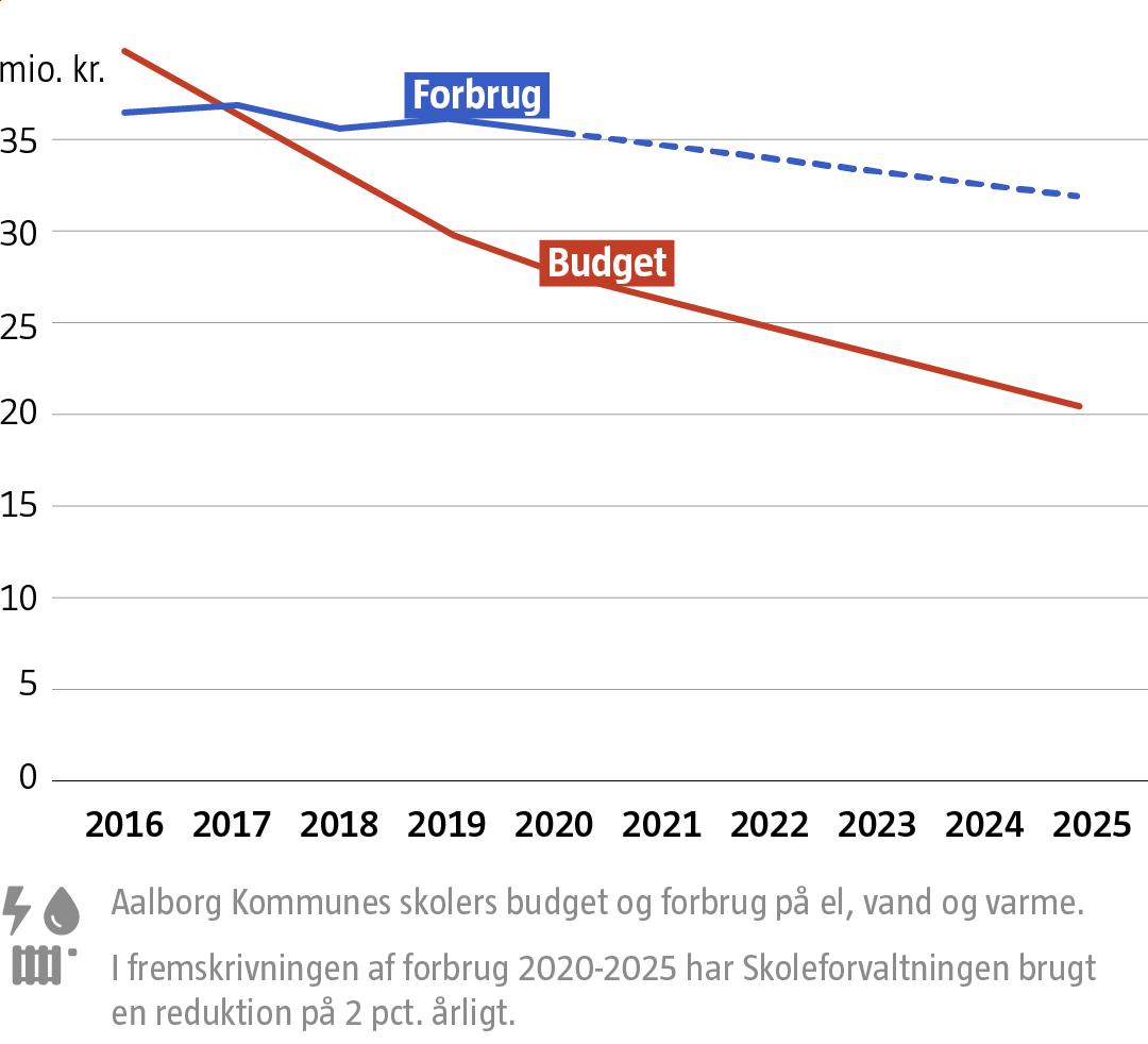 Grafik: Forbrug er højere end budget
